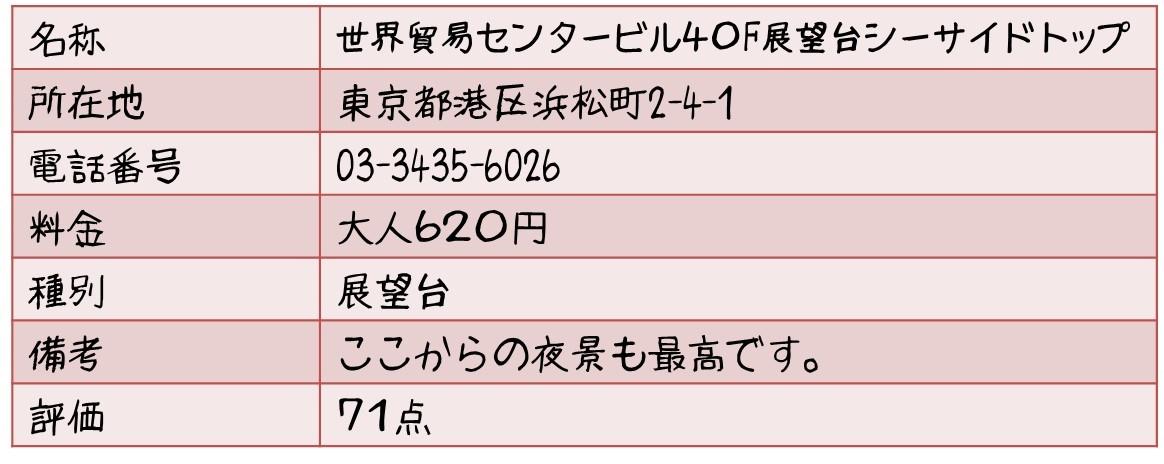 世界貿易センタービル40F展望台シーサイドトップ 東京都港区浜松町2-4-1 03-3435-6026 大人620円