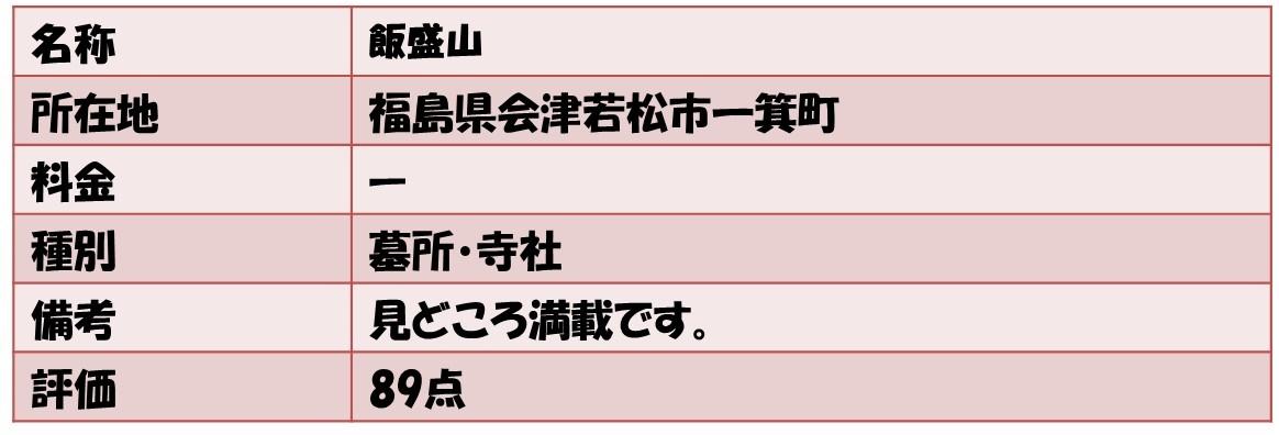 名称飯盛山 所在地福島県会津若松市一箕町 料金ー 種別墓所・寺社 備考見どころ満載です。 評価89点