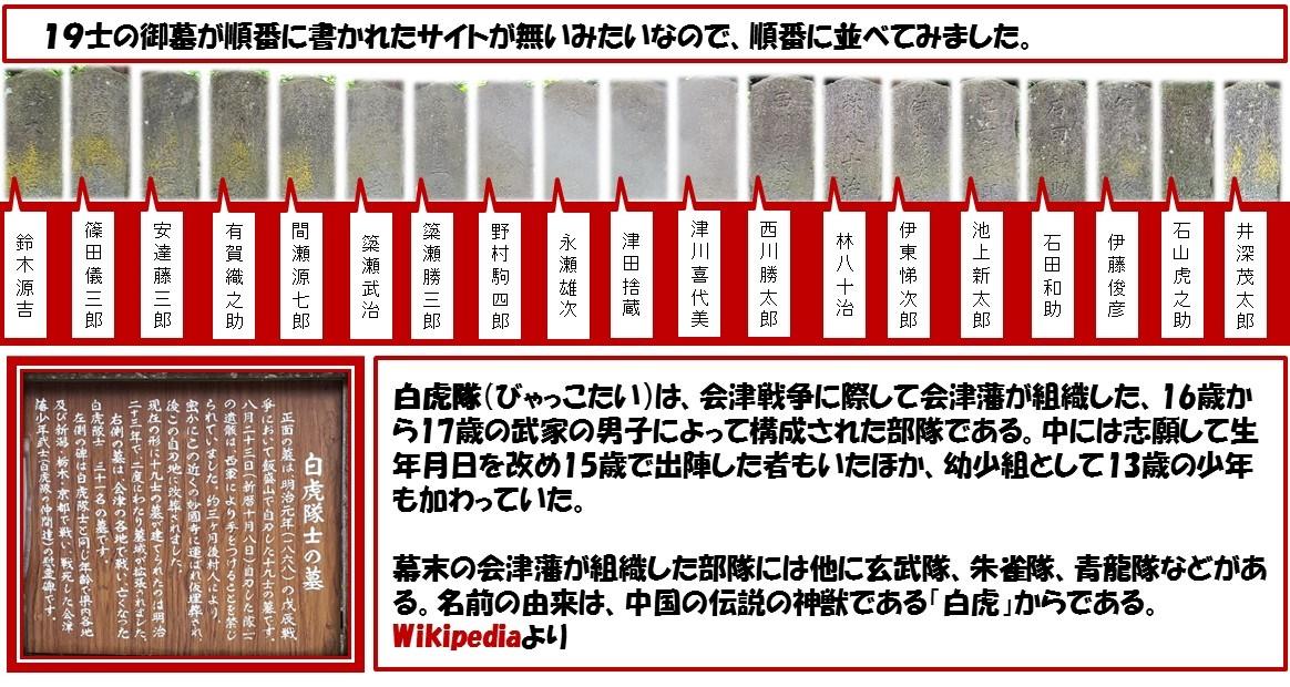 19士の御墓が順番に書かれたサイトが無いみたいなので、順番に並べてみました。 白虎隊(びゃっこたい)は、会津戦争に際して会津藩が組織した、16歳から17歳の武家の男子によって構成された部隊である。中には志願して生年月日を改め15歳で出陣した者もいたほか、幼少組として13歳の少年も加わっていた。 幕末の会津藩が組織した部隊には他に玄武隊、朱雀隊、青龍隊などがある。名前の由来は、中国の伝説の神獣である「白虎」からである。