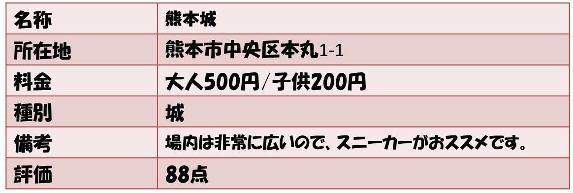 名称熊本城 所在地熊本市中央区本丸1-1 料金大人500円/子供200円 種別城 備考場内は非常に広いので、スニーカーがおススメです。 評価88点
