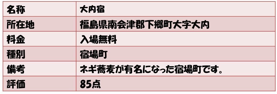 名称大内宿 所在地福島県南会津郡下郷町大字大内 料金入場無料 種別宿場町 備考ネギ蕎麦が有名になった宿場町です。 評価85点