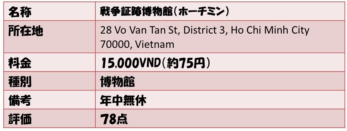名称戦争証跡博物館(ホーチミン) 所在地28 Vo Van Tan St, District 3, Ho Chi Minh City 70000, Vietnam 料金15,000VND(約75円) 種別博物館 備考年中無休 評価78点