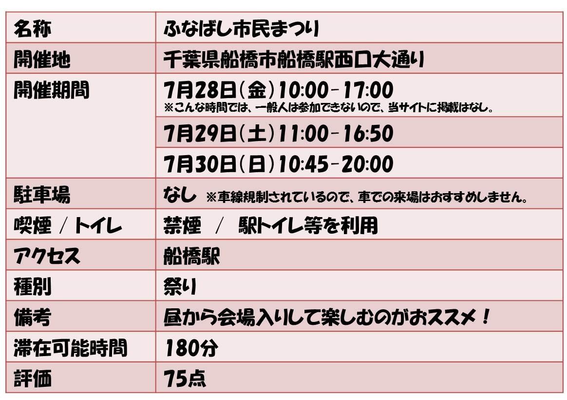 名称       ふなばし市民まつり 開催地             千葉県船橋市船橋駅西口大通り 開催期間      7月28日(金)10:00-17:00  ※こんな時間では、一般人は参加できないので、当サイトに掲載はなし。 7月29日(土)11:00-16:50 7月30日(日)10:45-20:00 駐車場              なし ※車線規制されているので、車での来場はおすすめしません。 喫煙 / トイレ          禁煙 / 駅トイレ等を利用 アクセス  船橋駅 種別          祭り 備考             昼から会場入りして楽しむのがおススメ! 滞在可能時間              180分 評価           75点