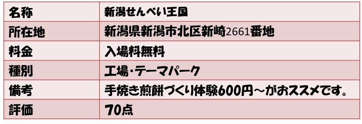 名称新潟せんべい王国 所在地新潟県新潟市北区新崎2661番地 料金入場料無料 種別工場・テーマパーク 備考手焼き煎餅づくり体験600円~がおススメです。 評価70点