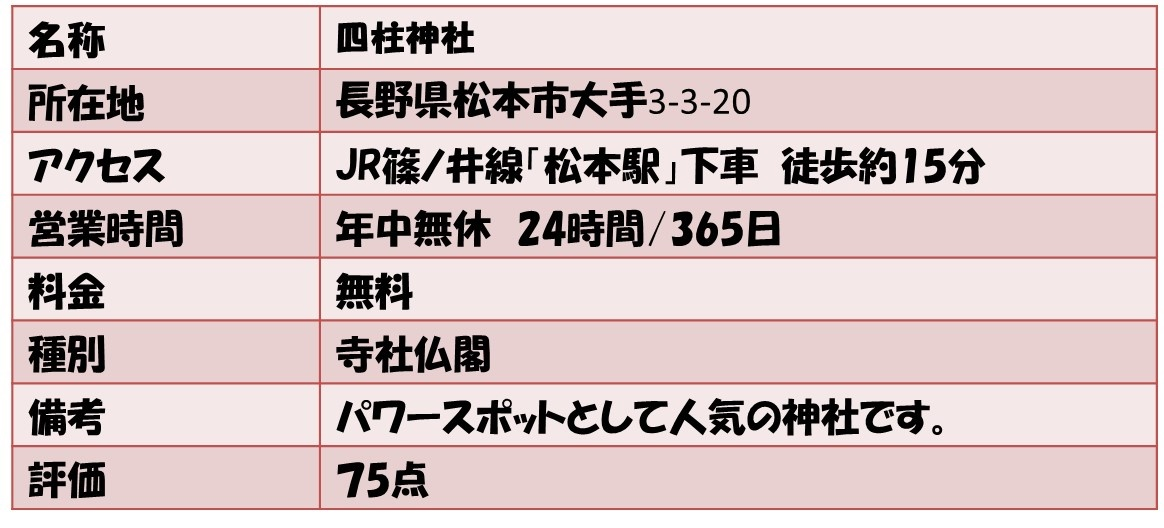 名称四柱神社 所在地長野県松本市大手3-3-20 アクセスJR篠ノ井線「松本駅」下車 徒歩約15分 営業時間年中無休 24時間/365日 料金無料 種別寺社仏閣 備考パワースポットとして人気の神社です。 評価75点