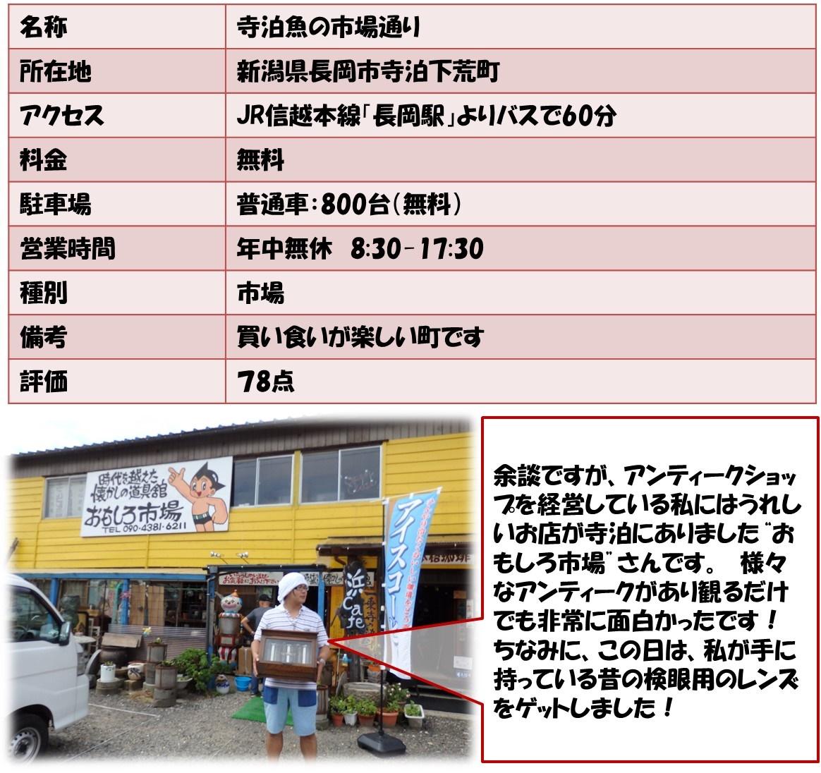 """名称寺泊魚の市場通り 所在地新潟県長岡市寺泊下荒町 アクセスJR信越本線「長岡駅」よりバスで60分 料金無料 駐車場普通車:800台(無料) 営業時間年中無休 8:30-17:30 種別市場 備考買い食いが楽しい町です 評価78点 余談ですが、アンティークショップを経営している私にはうれしいお店が寺泊にありました""""おもしろ市場""""さんです。 様々なアンティークがあり観るだけでも非常に面白かったです!ちなみに、この日は、私が手に持っている昔の検眼用のレンズをゲットしました!"""