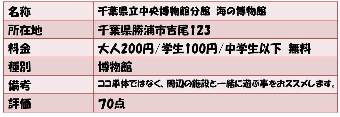 名称 千葉県立中央博物館分館 海の博物館 所在地 千葉県勝浦市吉尾123 料金 大人200円/学生100円/中学生以下 無料 種別 博物館 備考 ココ単体ではなく、周辺の施設と一緒に遊ぶ事をおススメします。 評価 70点