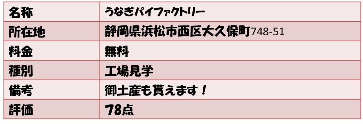 名称うなぎパイファクトリー 所在地静岡県浜松市西区大久保町748-51 料金無料 種別工場見学 備考御土産も貰えます! 評価78点
