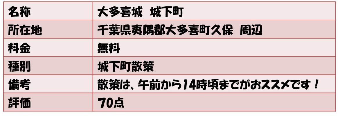 名称        大多喜城 城下町 所在地     千葉県夷隅郡大多喜町久保 周辺 料金              無料 種別             城下町散策 備考   散策は、午前から14時頃までがおススメです! 評価             70点