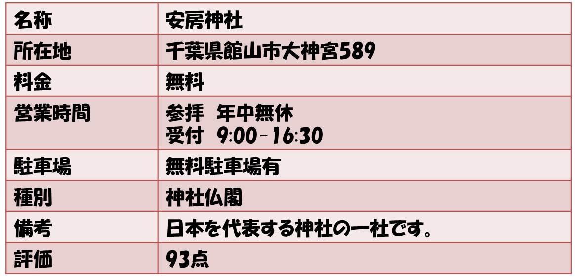 名称        安房神社 所在地   千葉県館山市大神宮589 料金             無料 営業時間      参拝 年中無休 受付 9:00-16:30 駐車場              無料駐車場有 種別              神社仏閣 備考      日本を代表する神社の一社です。 評価  93点