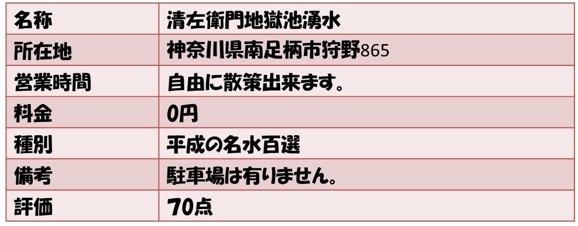 名称清左衛門地獄池湧水 所在地神奈川県南足柄市狩野865 営業時間自由に散策出来ます。 料金0円 種別平成の名水百選 備考駐車場は有りません。 評価70点