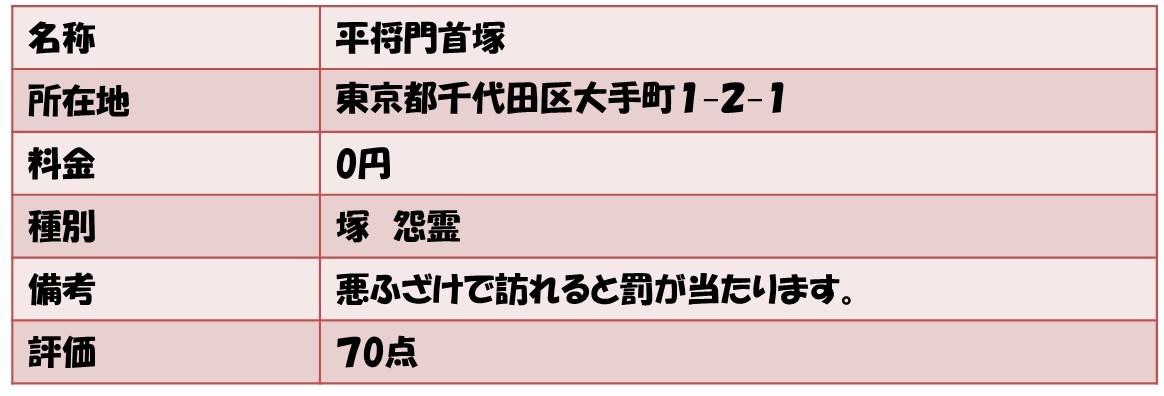 名称平将門首塚 所在地東京都千代田区大手町1−2−1 料金0円 種別塚 怨霊 備考悪ふざけで訪れると罰が当たります。 評価70点