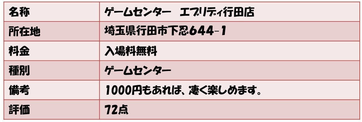 名称ゲームセンター エブリディ行田店 所在地埼玉県行田市下忍644−1 料金入場料無料 種別ゲームセンター 備考1000円もあれば、凄く楽しめます。 評価72点